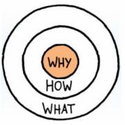 Simon Sinek Golden Circle ontdek je waarom Bureau Goed Gevonden